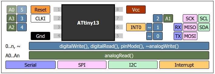 ATTiny13 in the Arduino IDE